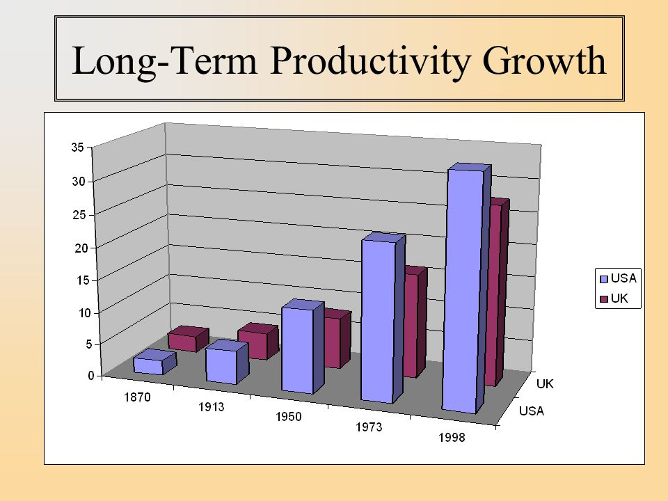Long-Term Productivity Growth