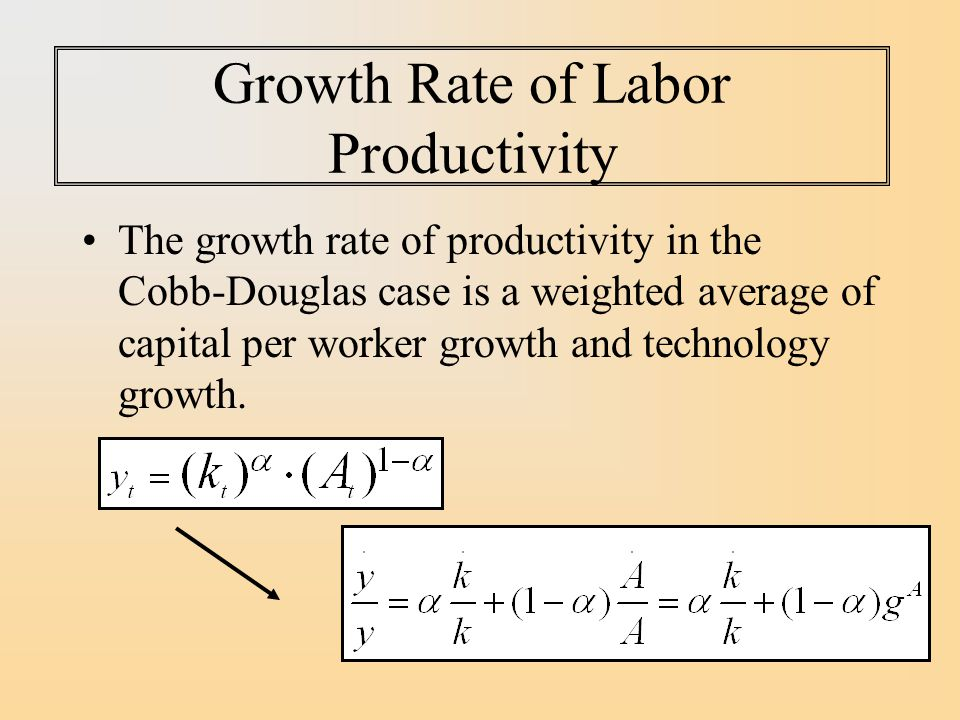 Growth Rate of Labor Productivity