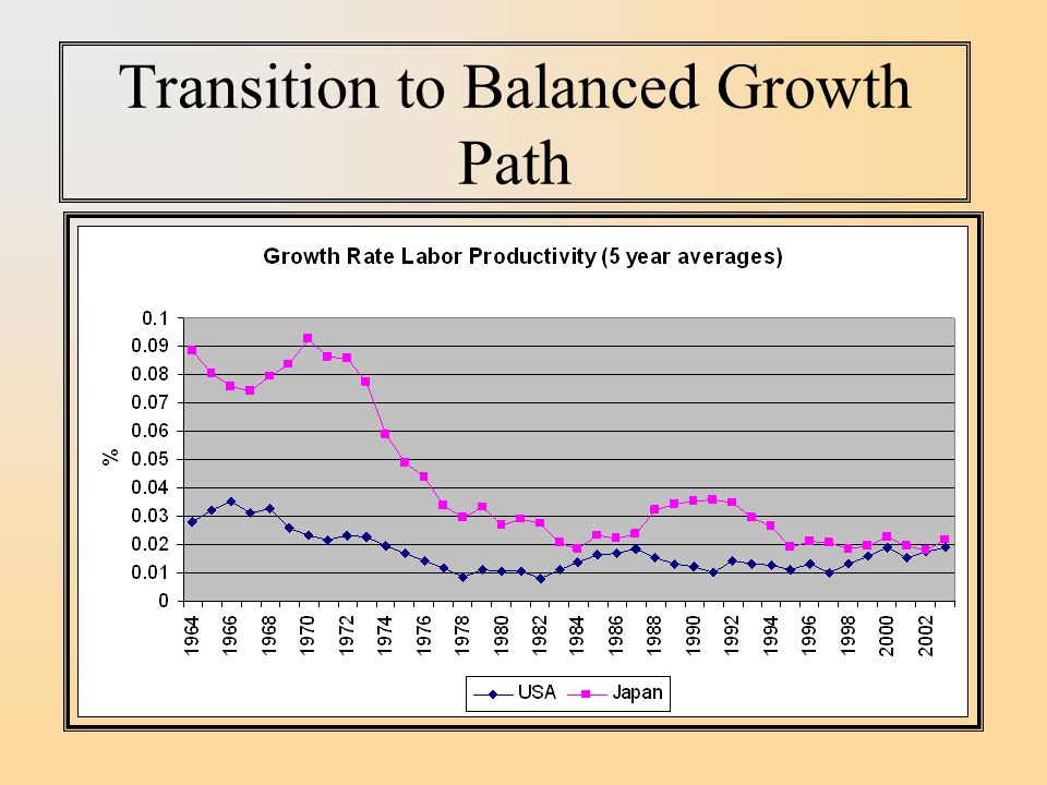 Transition to Balanced Growth Path