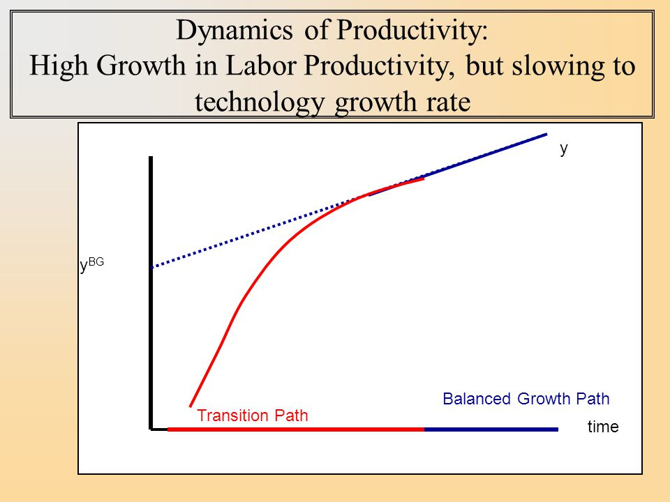 Dynamics of Productivity: High Growth in Labor Productivity, but slowing to technology growth rate