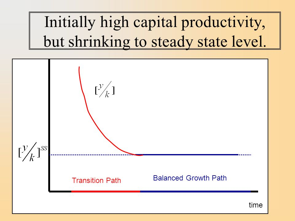 Initially high capital productivity, but shrinking to steady state level.