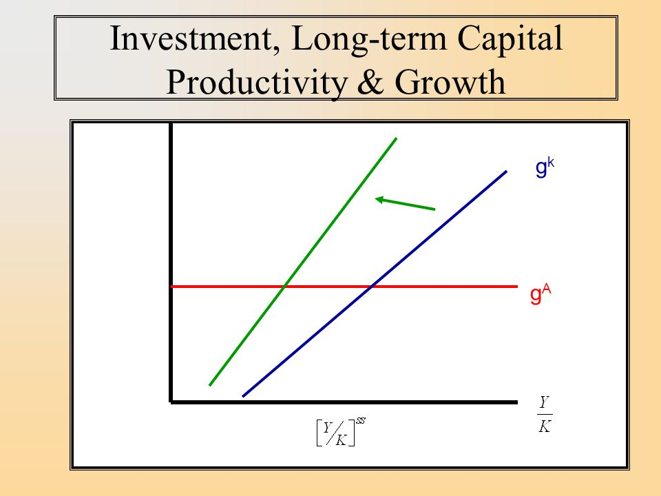 Investment, Long-term Capital Productivity & Growth