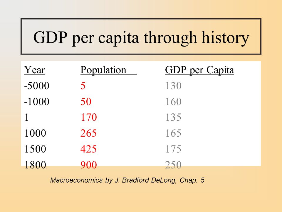 GDP per capita through history
