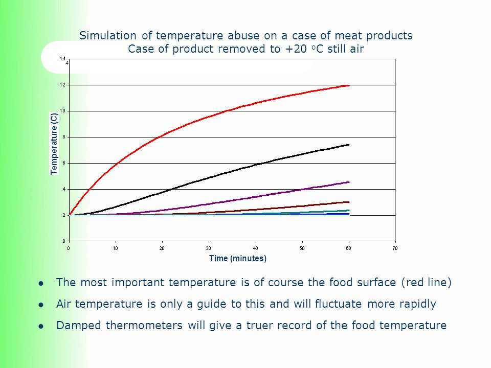 Simulation of temperature abuse on a case of meat products