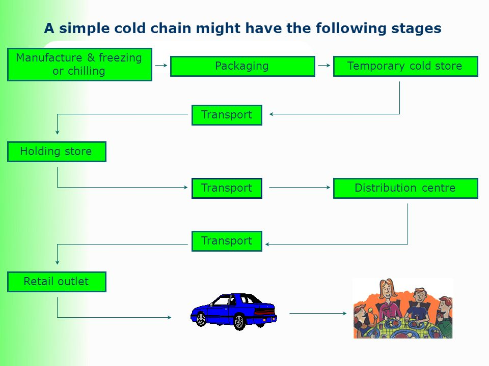 A simple cold chain might have the following stages