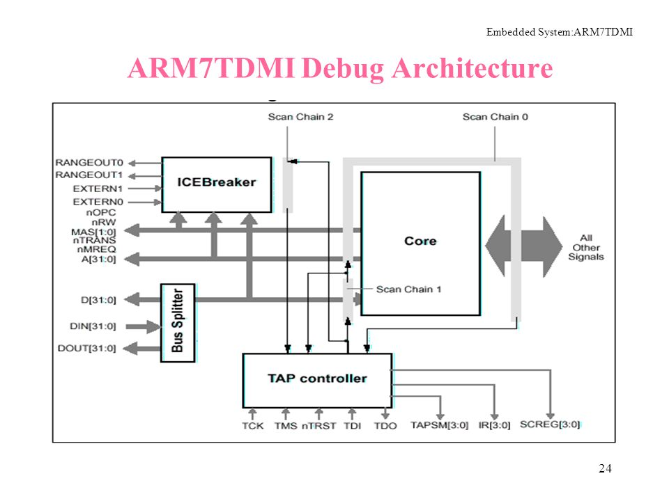 The ARM7TDMI Hardware Architecture Ppt Video Online Download