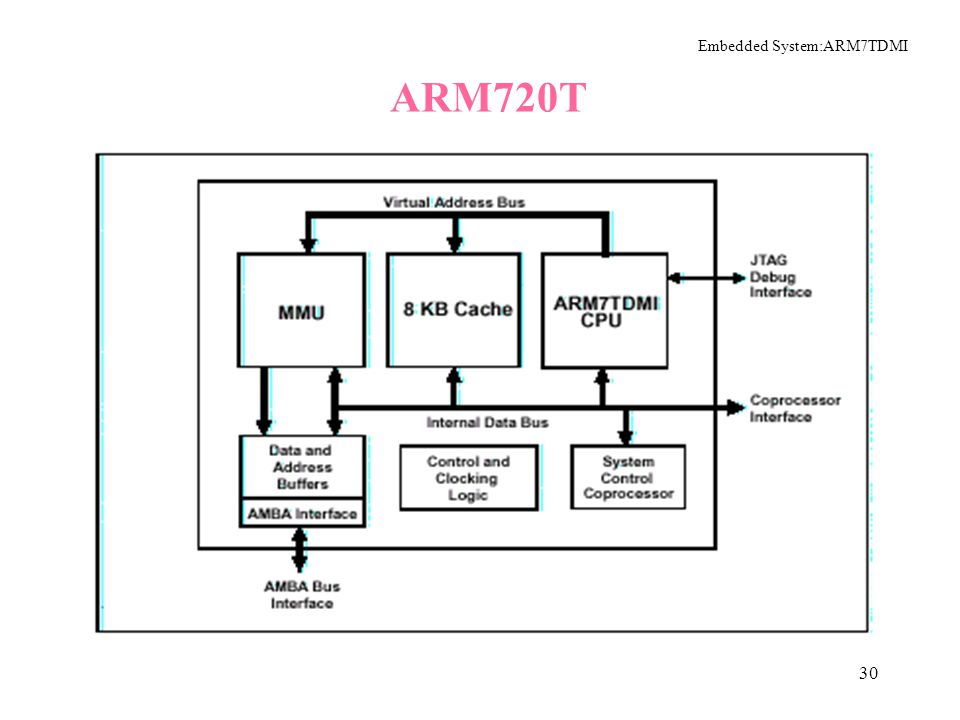The ARM7TDMI Hardware Architecture Ppt Download