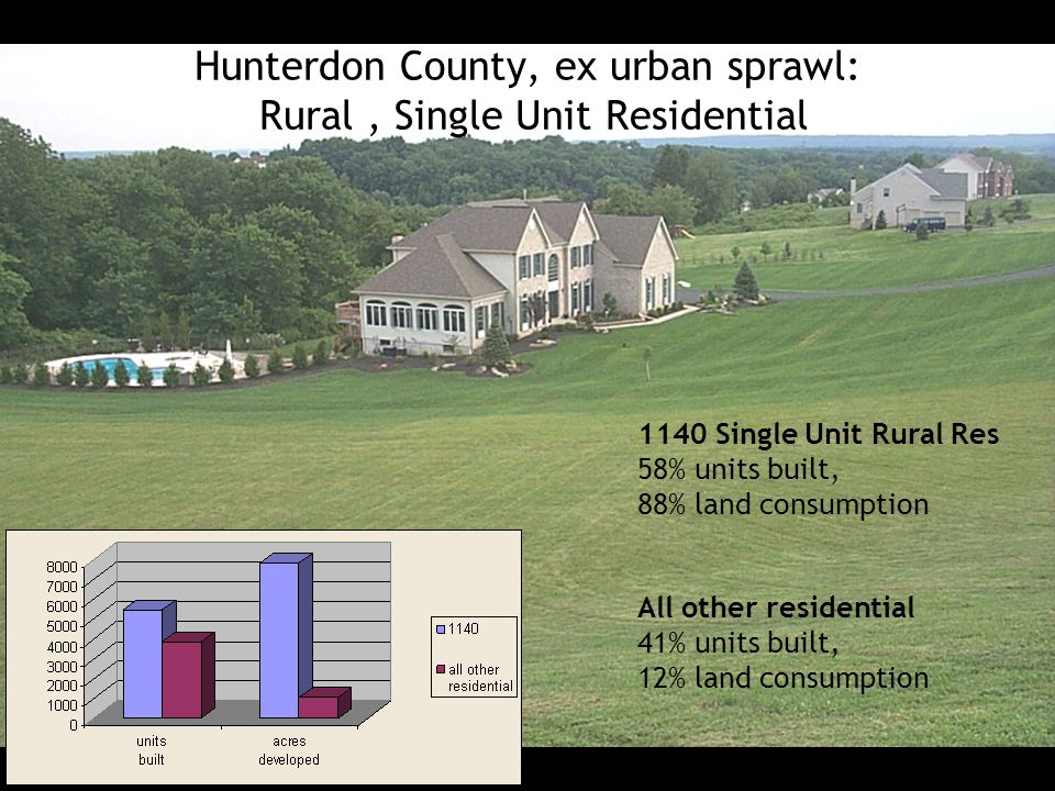 Hunterdon County, ex urban sprawl: Rural , Single Unit Residential