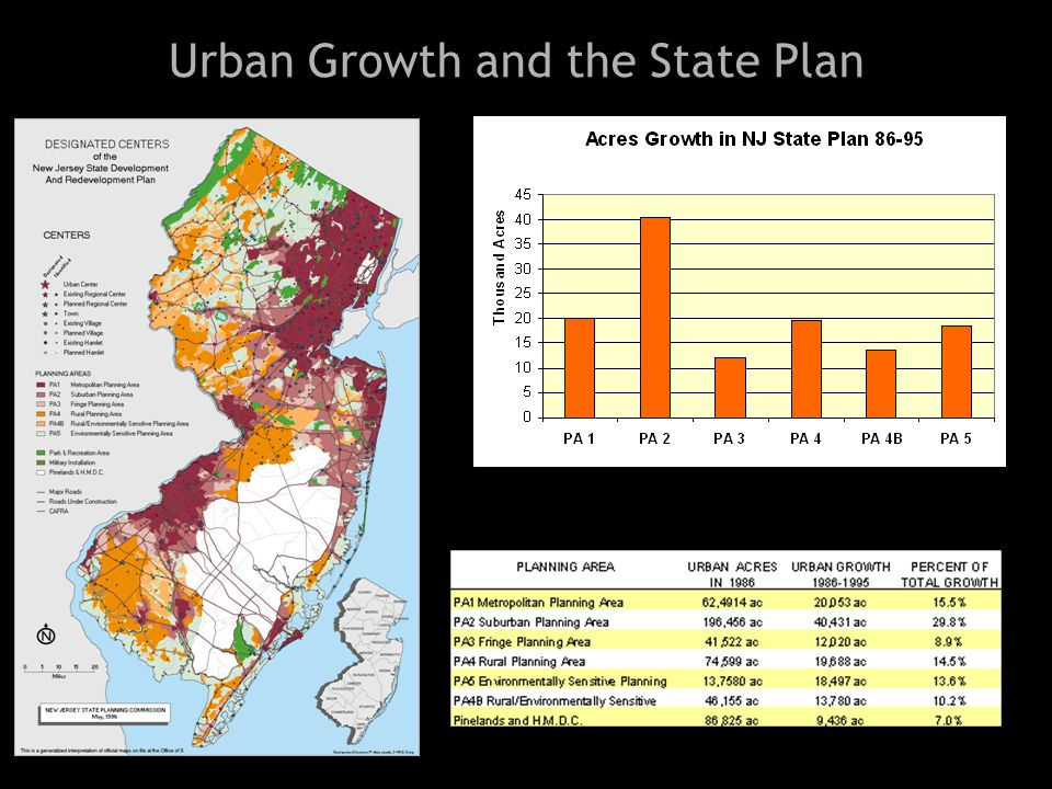 Urban Growth and the State Plan