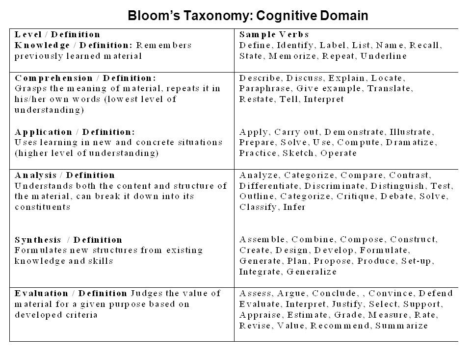 Bloom's Taxonomy: Cognitive Domain