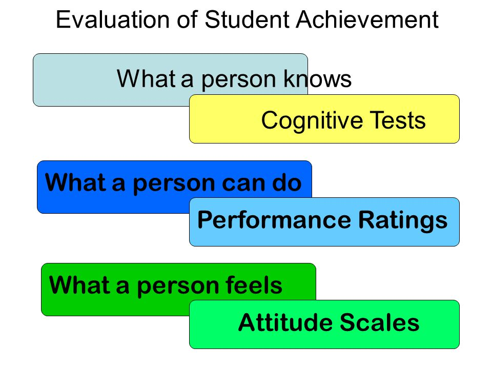 Evaluation of Student Achievement