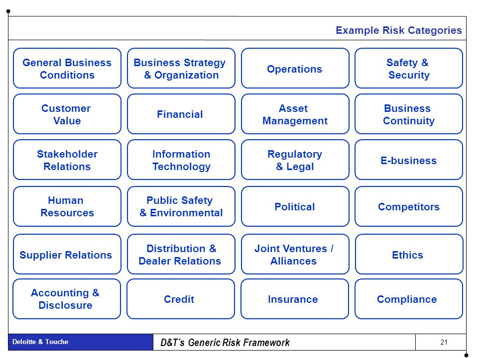 Operational Risk Managing And Measuring The Chief Risk