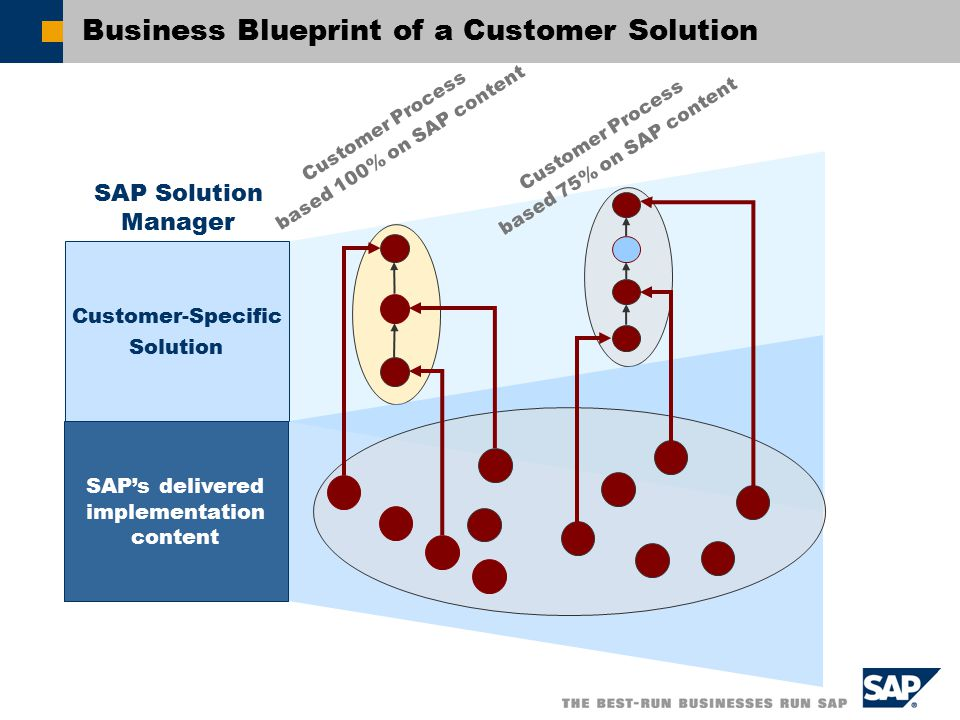 Sap solution manager the new service and support infrastructure business blueprint of a customer solution malvernweather Gallery