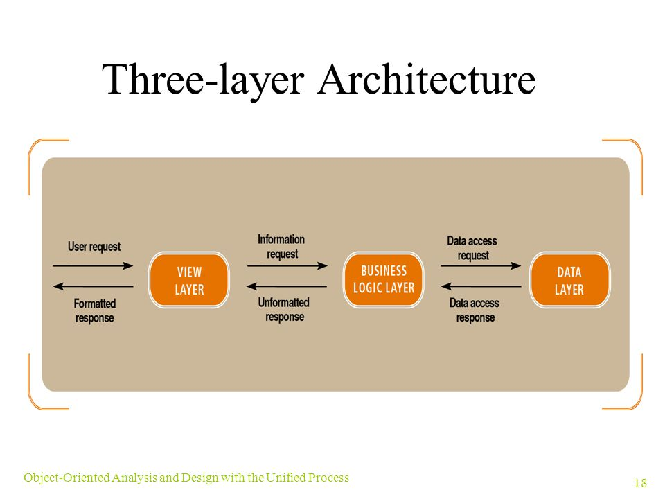 Three-layer Architecture