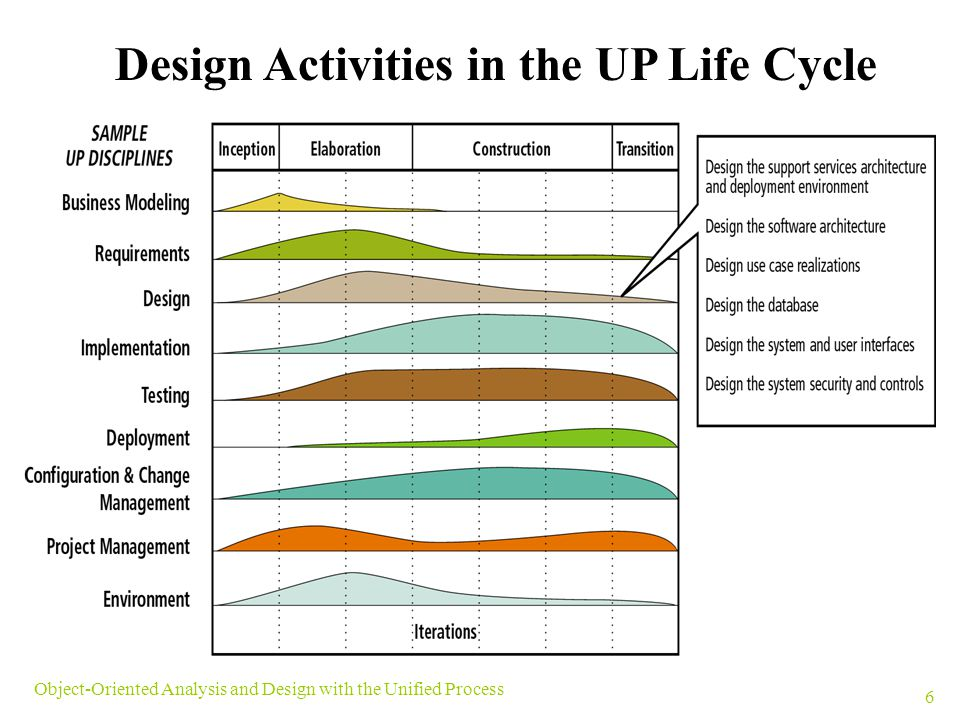 Design Activities in the UP Life Cycle