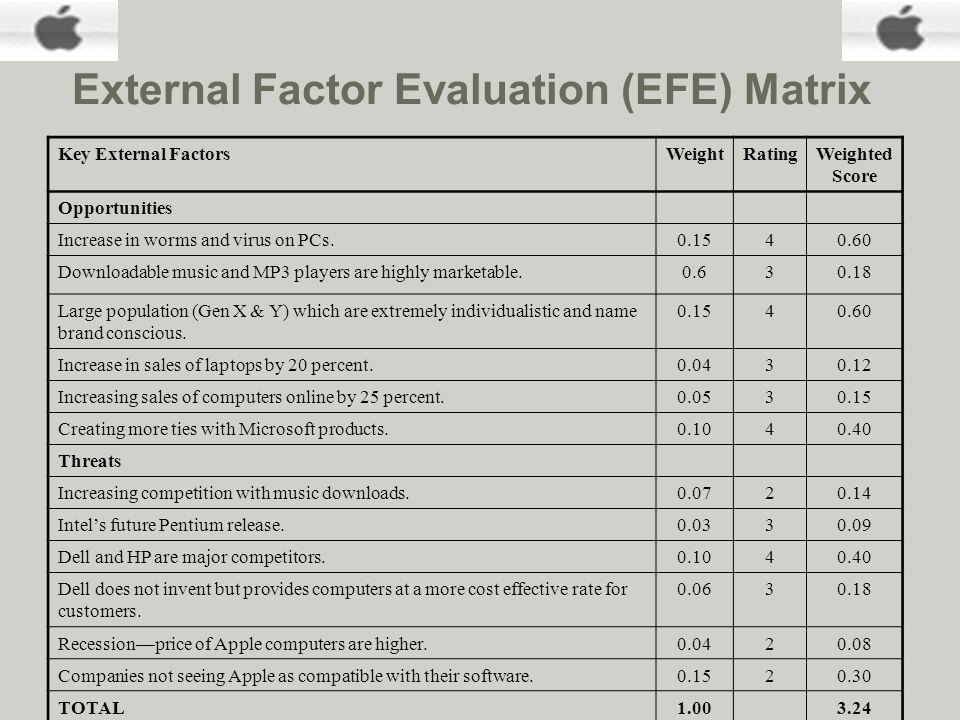 efe matrix of hp Internal audit/analysis image by tom mooring strategic management 2016 efe matrix external audit/analysis economic forces social, cultural, demographic.
