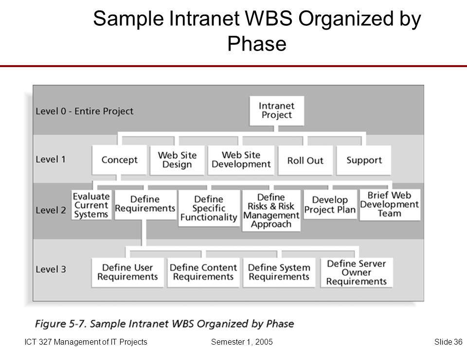 Sample Intranet WBS Organized by Phase