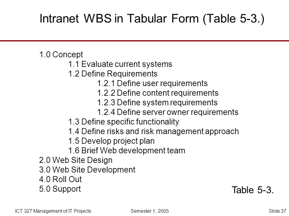 Intranet WBS in Tabular Form (Table 5-3.)