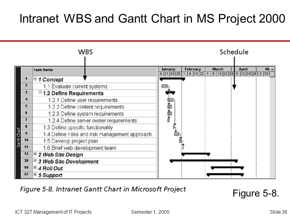 Intranet WBS and Gantt Chart in MS Project 2000