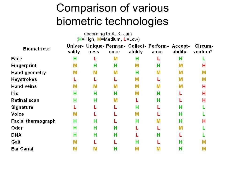 Comparison of various biometric technologies