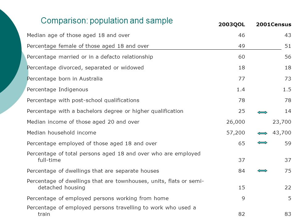 Comparison: population and sample
