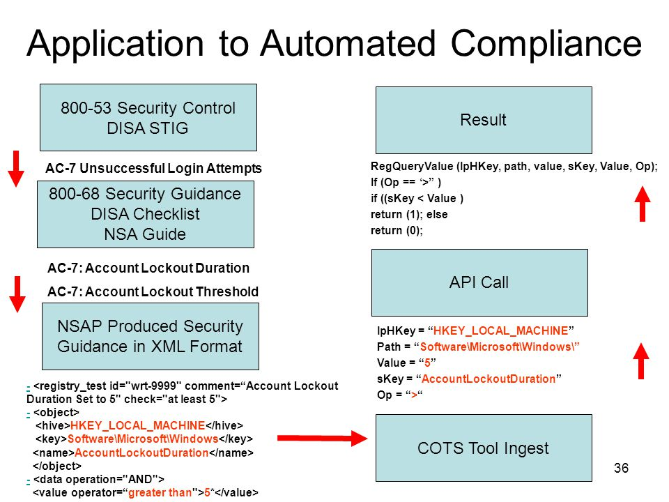 Application Security: Application Security Stig