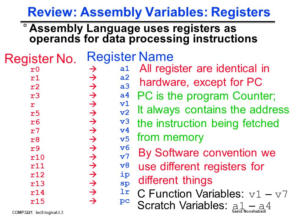 Review: Assembly Variables: Registers