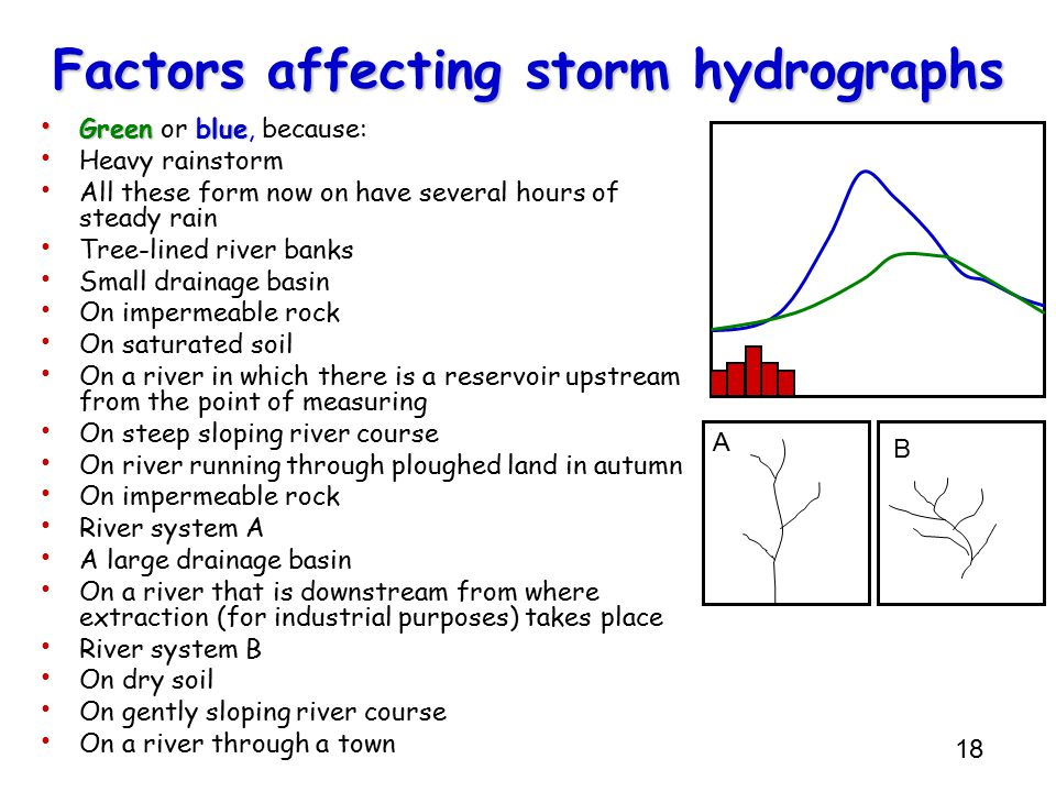 storm hydrograph A typical storm gross hyetograph and gross hydrograph the gross hydrograph  can be converted to a unit hydrograph (1 inch over 1 hour, 5 inches over 2 hours .