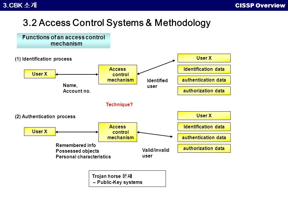 access control systems and methodology The three elements of access control  this is the process of ensuring that the identity in use is authentic — that it's being used by the right person  for the example of simple access.
