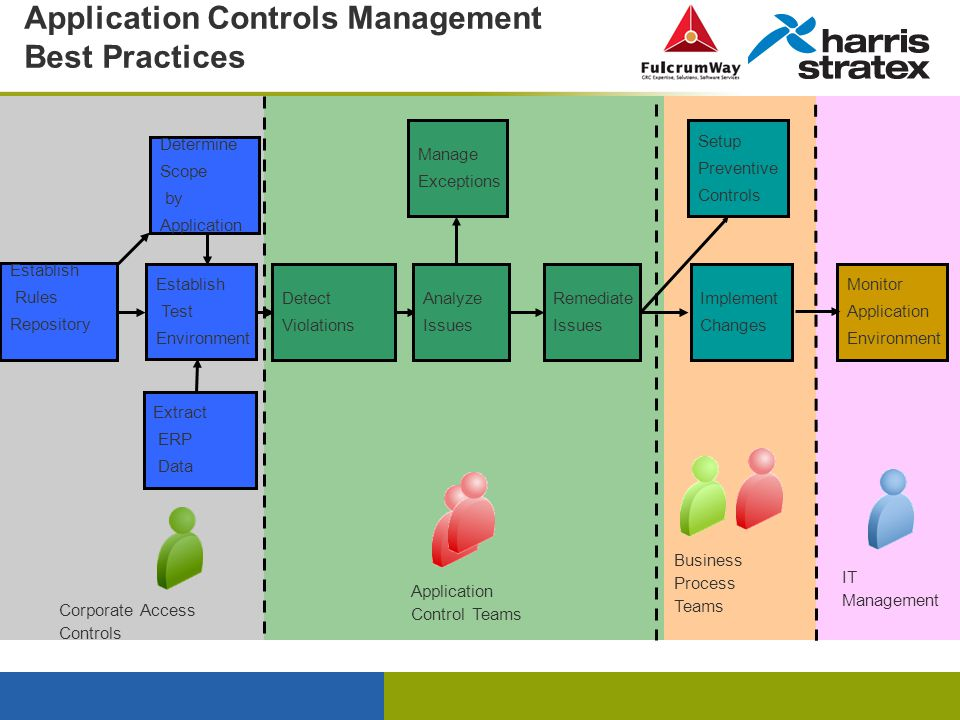 Case Study Grc Implementation A User Perspective Ppt