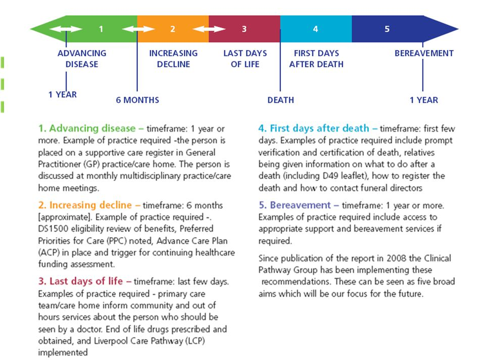 Devised the NW End of life care model, the story of a pts health with a life limiting illness from diagnosis to the end of their life can be seen in this model.