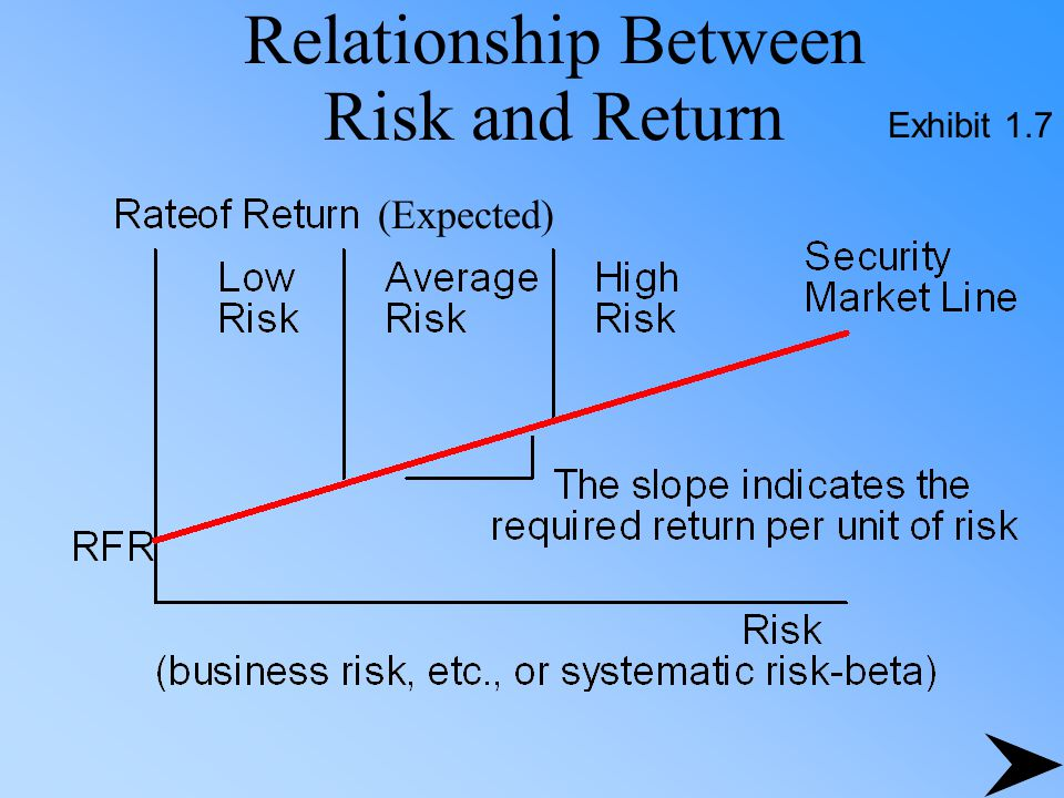 what is the relationship between risk and return