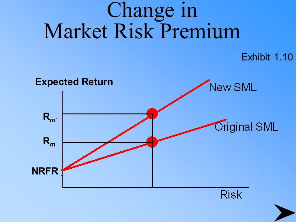 investment and market risk premium The quest for the market risk premium may 2008 capital structure advisory & solutions   investment opportunities: the market risk premium what is it.