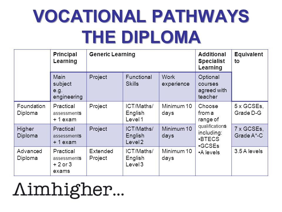 VOCATIONAL PATHWAYS THE DIPLOMA