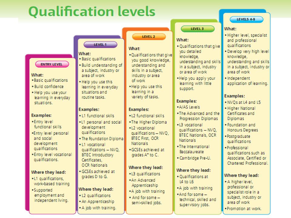 Qualifications levels explained in very simple language – excellent resource from Connexions: