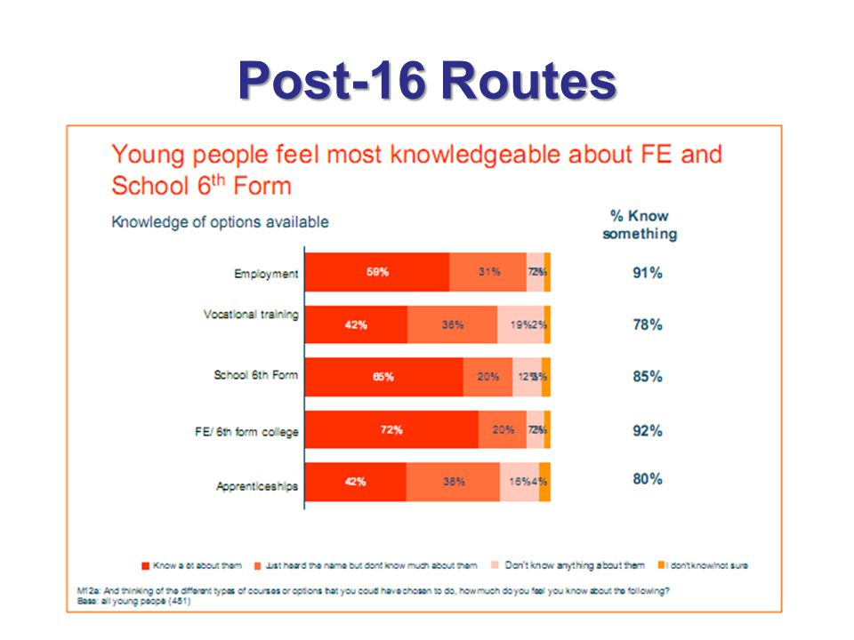 Post-16 Routes From an LSC report : Understanding Choice and the Empowered Learner, March