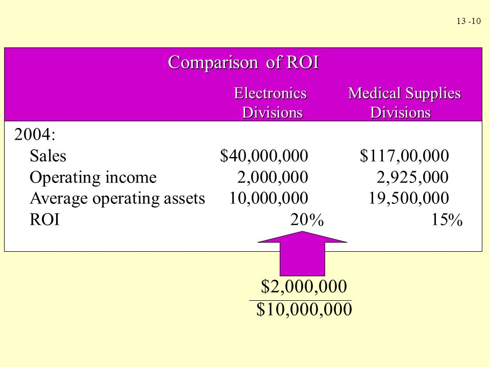 Comparison of ROI Electronics Medical Supplies. Divisions Divisions. 2004: