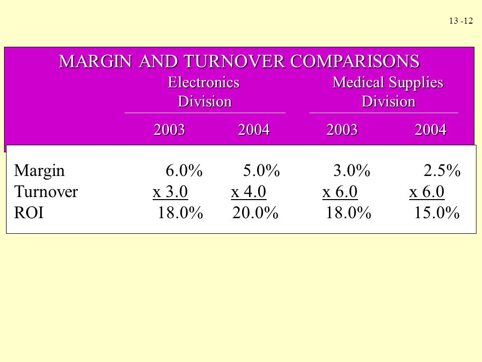MARGIN AND TURNOVER COMPARISONS
