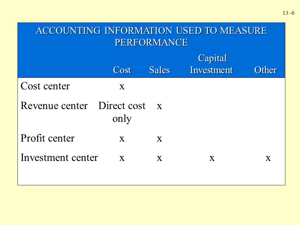 ACCOUNTING INFORMATION USED TO MEASURE PERFORMANCE