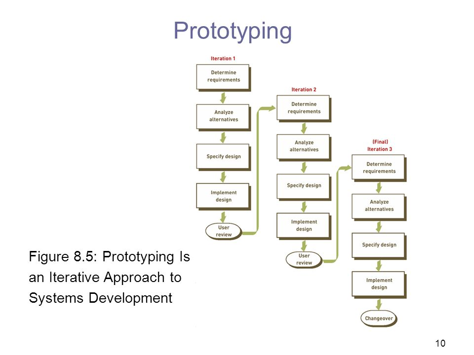 Prototyping Figure 8.5: Prototyping Is an Iterative Approach to