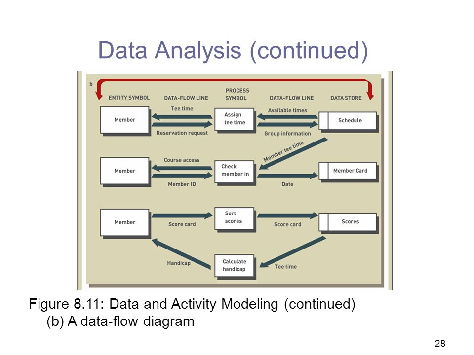 Data Analysis (continued)