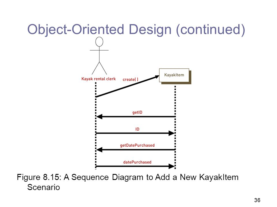 Object-Oriented Design (continued)