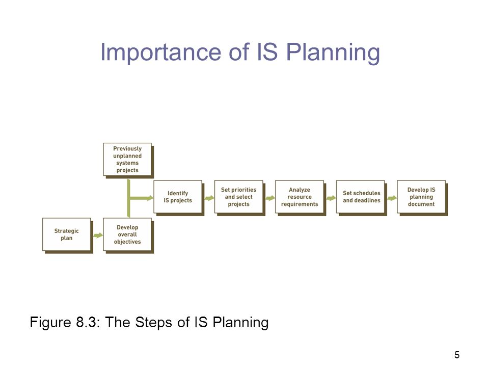 Importance of IS Planning