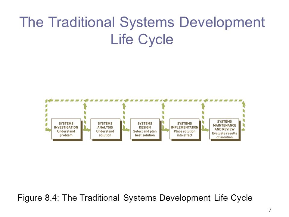 The Traditional Systems Development Life Cycle