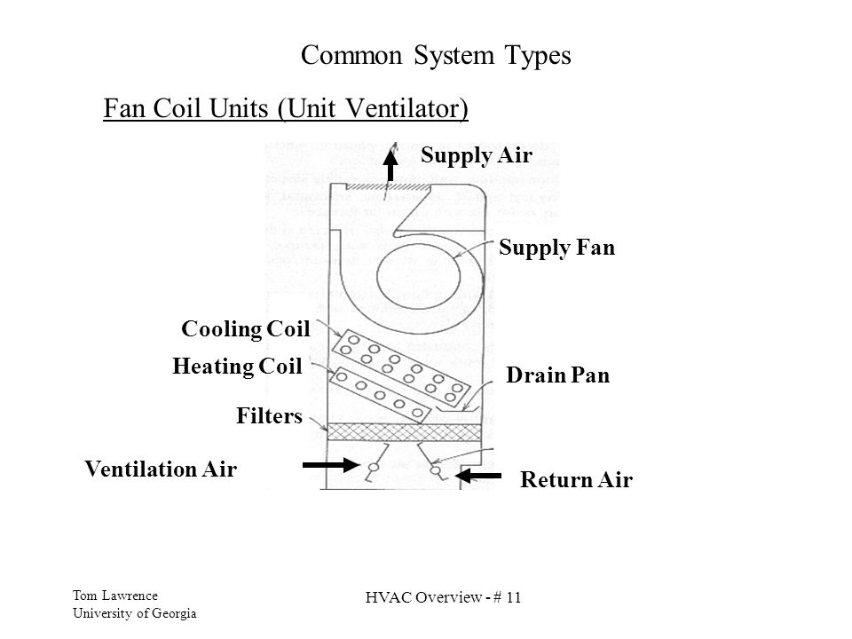 Fan Coil Units (Unit Ventilator)