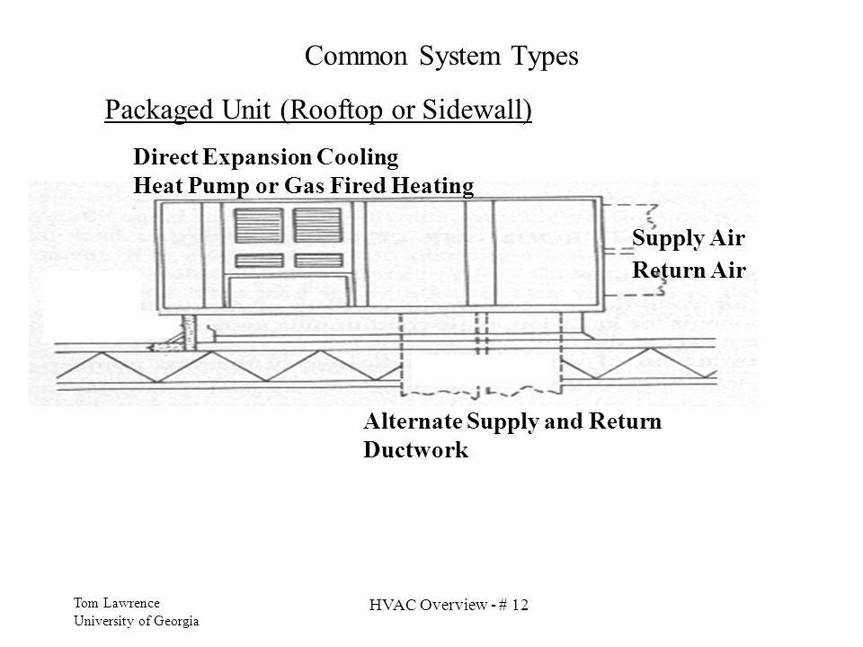 Packaged Unit (Rooftop or Sidewall)