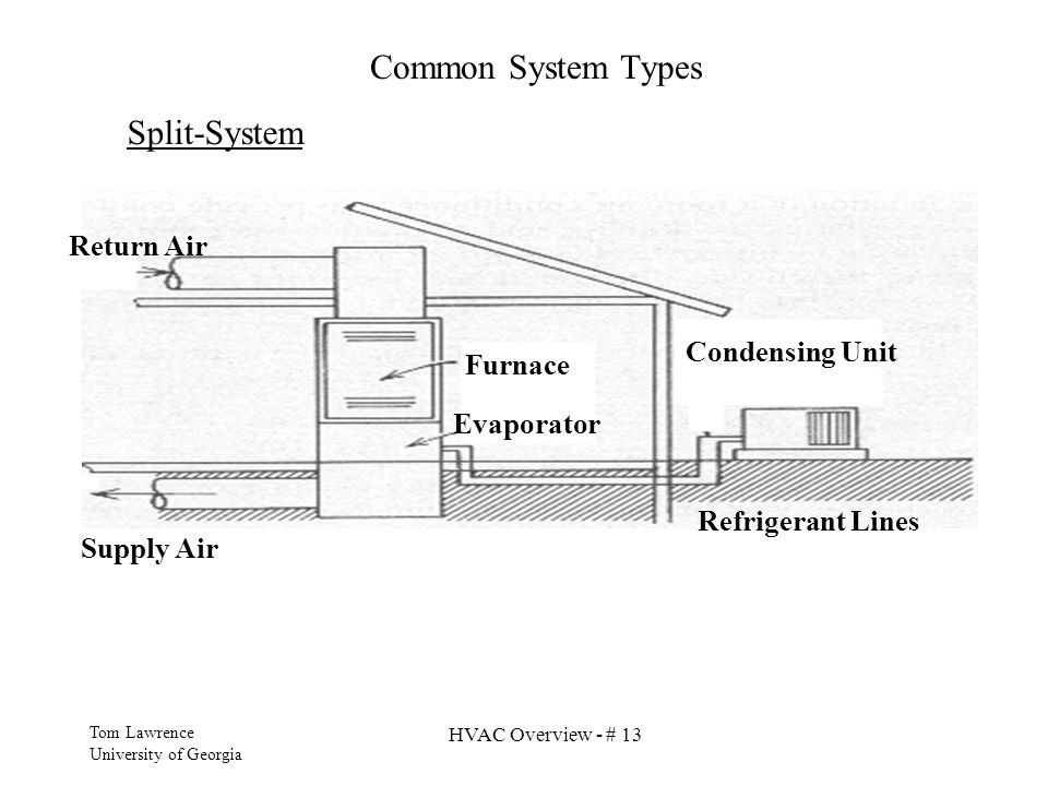 Common System Types Split-System Return Air Condensing Unit Furnace