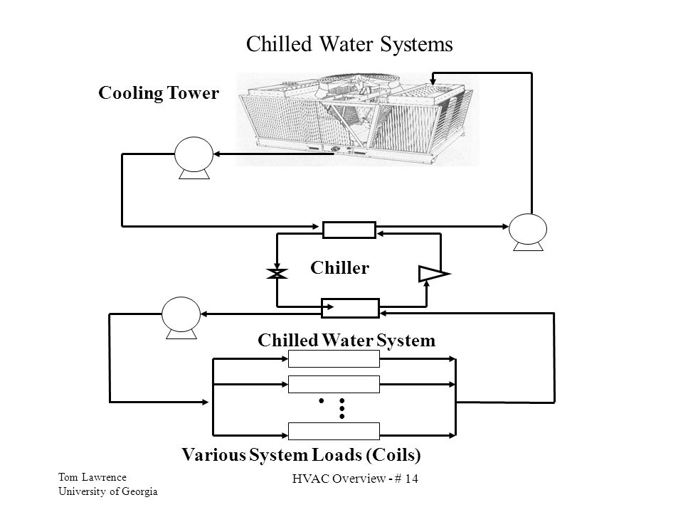 Chilled Water Systems Cooling Tower Chiller Chilled Water System
