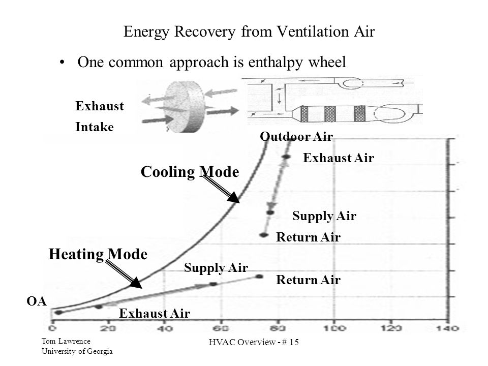 Energy Recovery from Ventilation Air