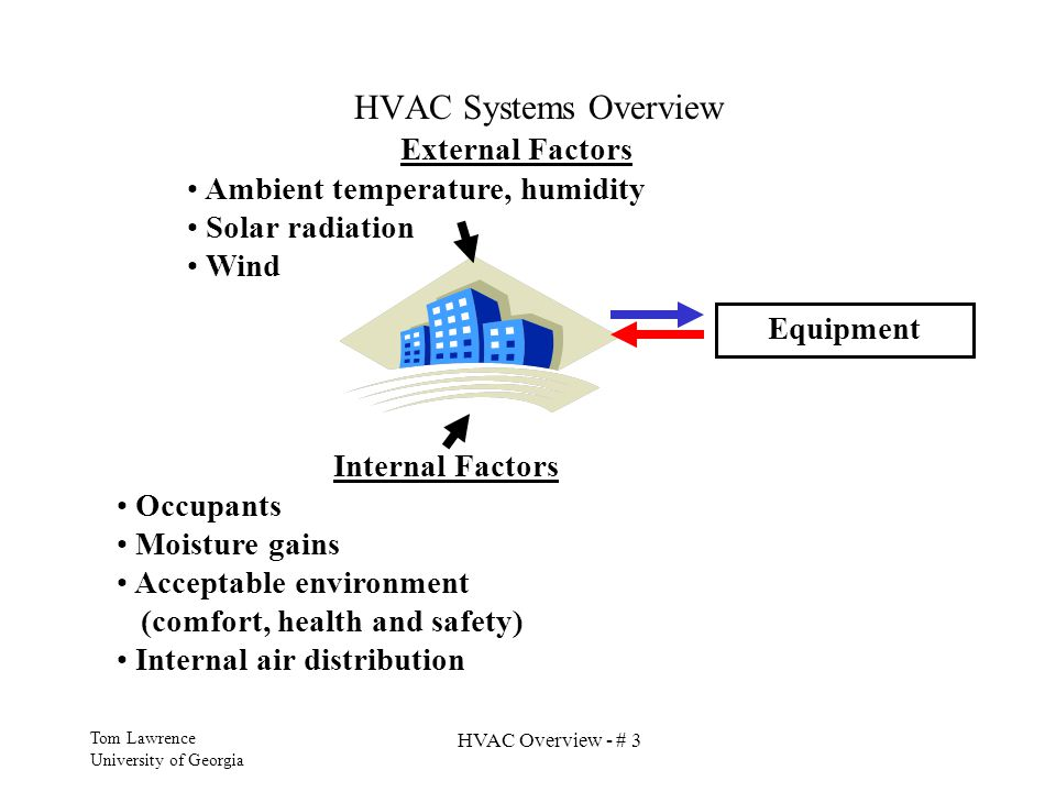 HVAC Systems Overview External Factors Ambient temperature, humidity